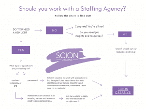 Scion Creative: Should you work with a staffing agency flowchart